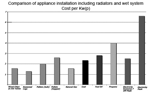 comparison of appliance installation including radiators and wet system